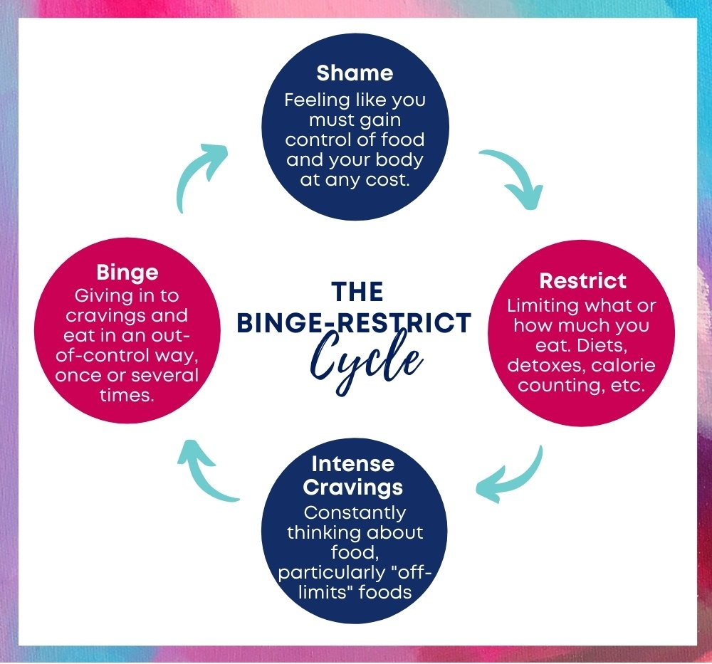 The binge restrict cycle has 4 stages